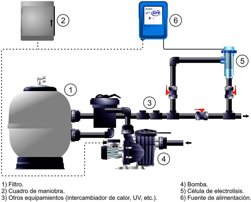 Esquema de conexión de clorador salino Gre