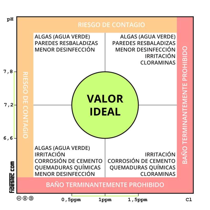 Relación entre cloro y pH en piscinas
